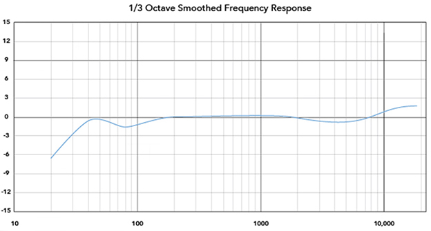 Frequence Response